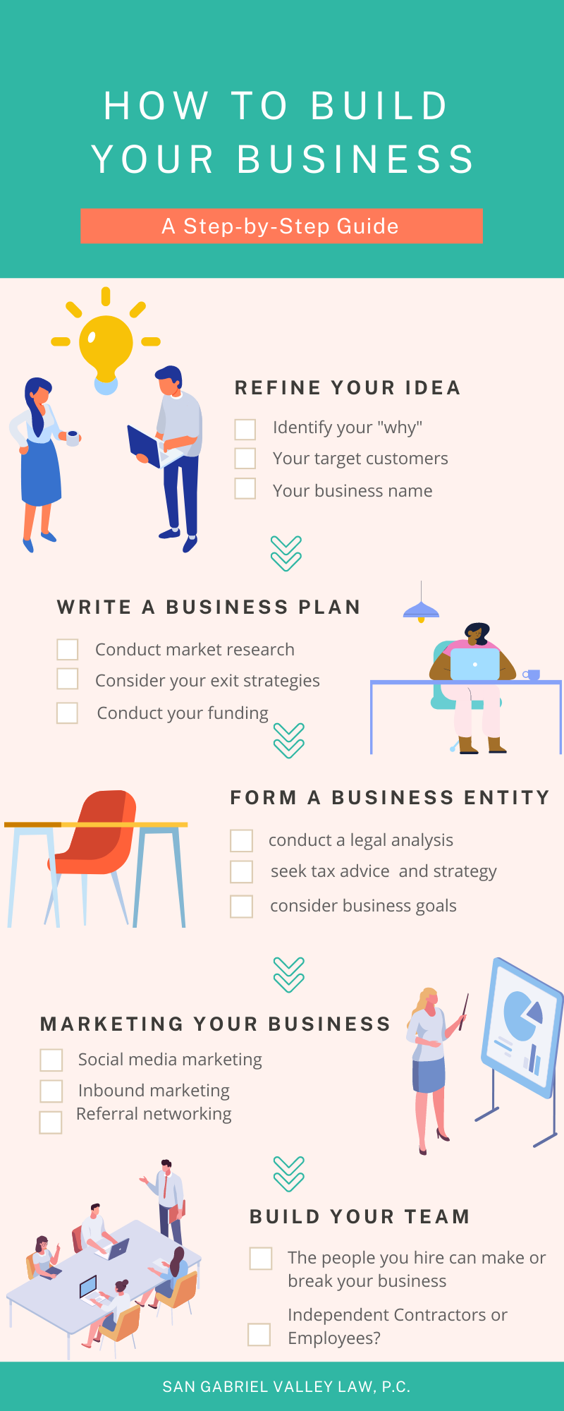 How to Build your business plan